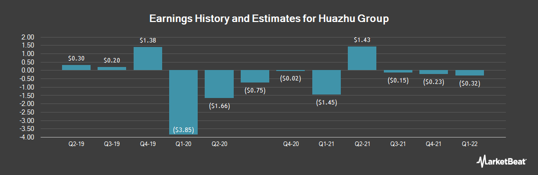 Earnings by Quarter for China Lodging Group, Limited (NASDAQ:HTHT)