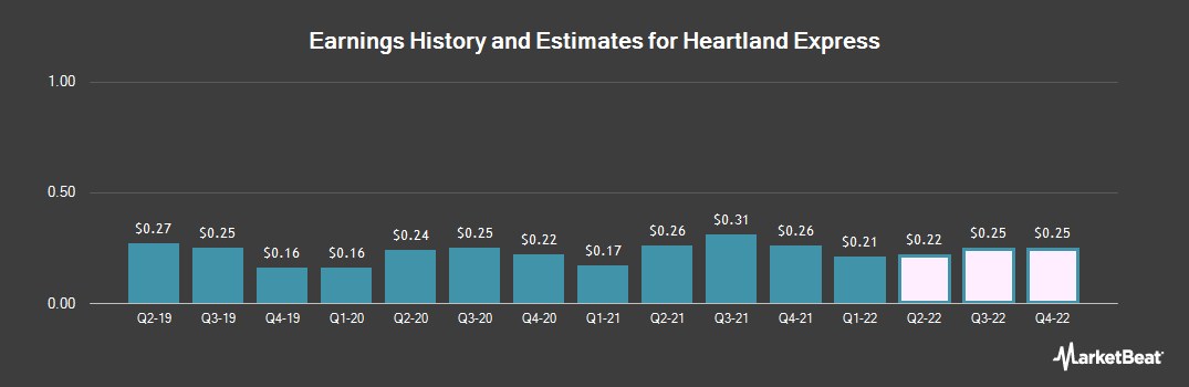 Earnings by Quarter for Heartland Express (NASDAQ:HTLD)