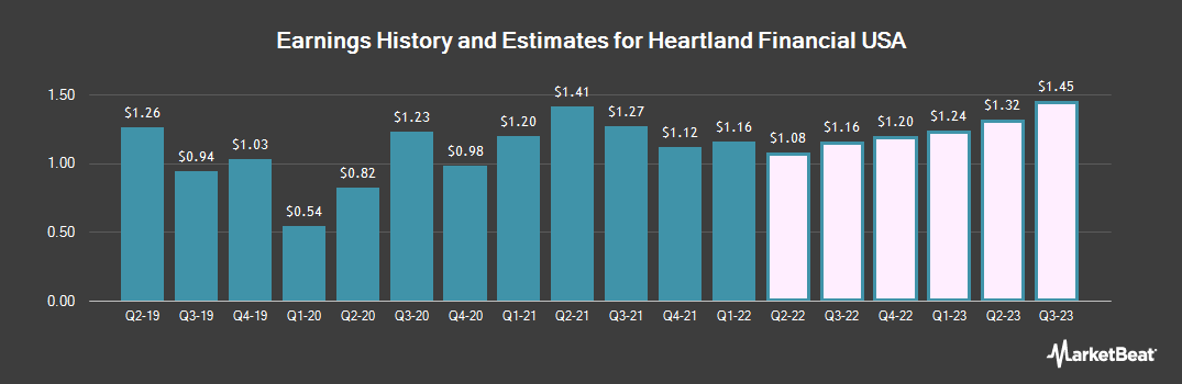 Earnings by Quarter for Heartland Financial USA (NASDAQ:HTLF)