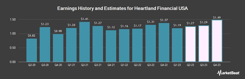 Earnings by Quarter for Heartland Financial USA (NASDAQ:HTLF)