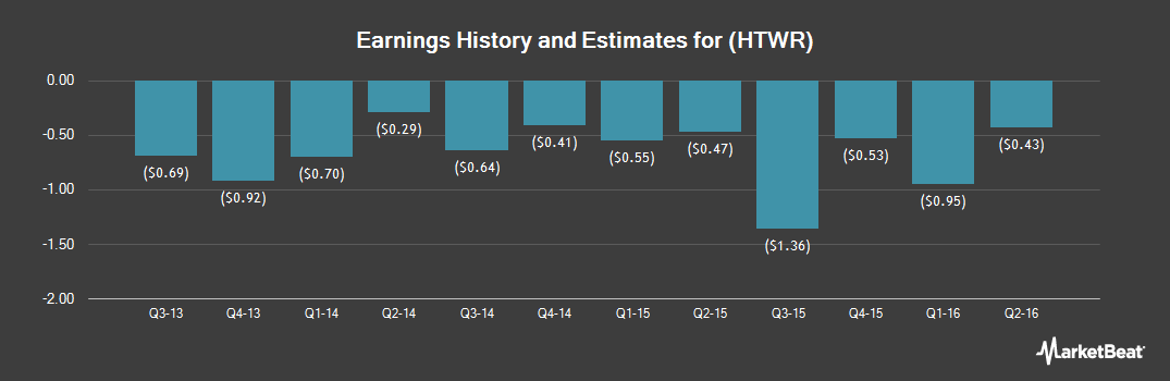 Earnings by Quarter for HeartWare International (NASDAQ:HTWR)