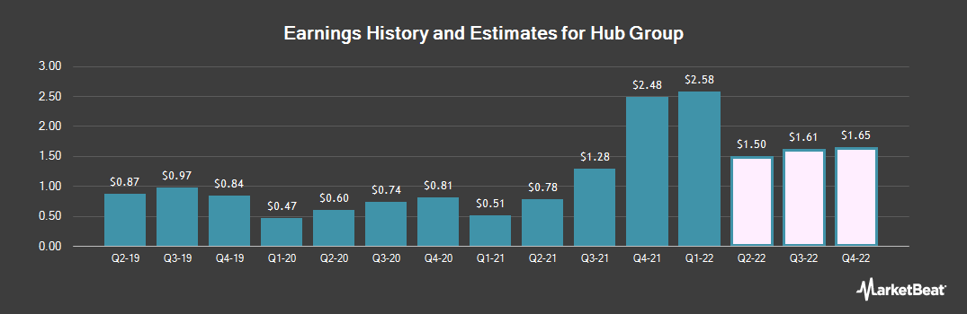 Earnings by Quarter for Hub Group (NASDAQ:HUBG)