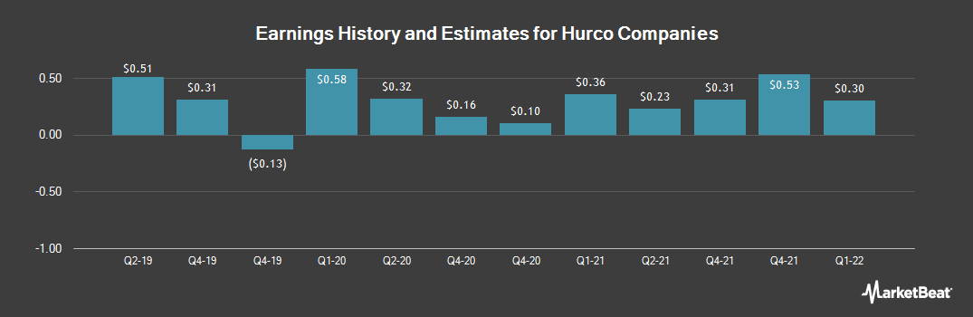Earnings by Quarter for Hurco Companies (NASDAQ:HURC)