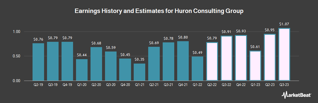Earnings by Quarter for Huron Consulting Group (NASDAQ:HURN)
