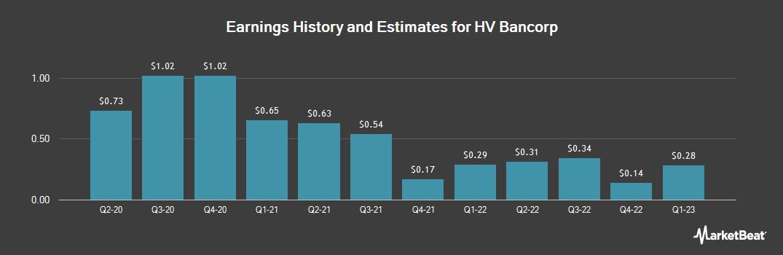 Earnings by Quarter for HV Bancorp (NASDAQ:HVBC)