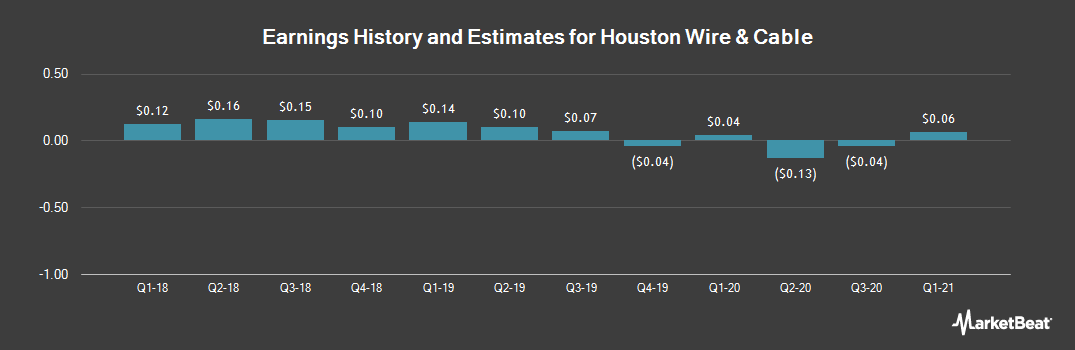 Earnings by Quarter for Houston Wire & Cable Company (NASDAQ:HWCC)