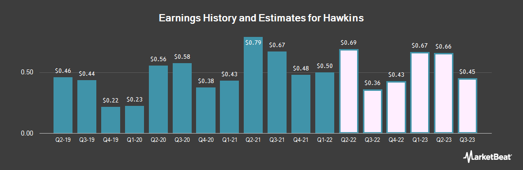 Earnings by Quarter for Hawkins (NASDAQ:HWKN)