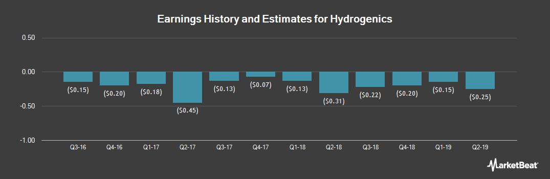 Earnings by Quarter for Hydrogenics (NASDAQ:HYGS)