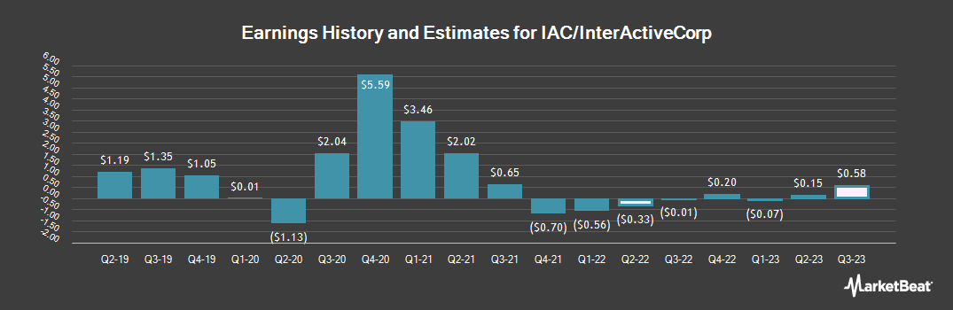 Earnings by Quarter for IAC/InterActiveCorp (NASDAQ:IAC)