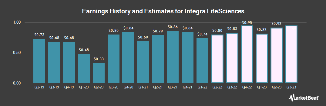 Earnings by Quarter for Integra LifeSciences Holdings Corporation (NASDAQ:IART)
