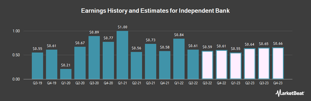 Earnings by Quarter for Independent Bank Corporation (NASDAQ:IBCP)