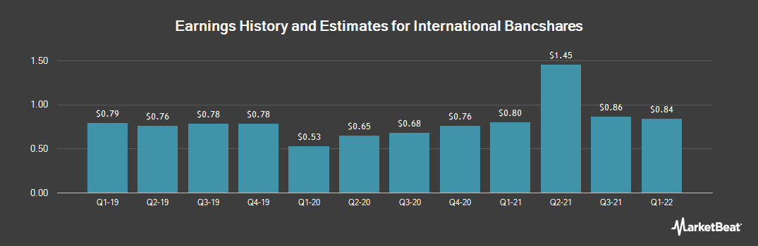 Earnings by Quarter for International Bancshares Corporation (NASDAQ:IBOC)