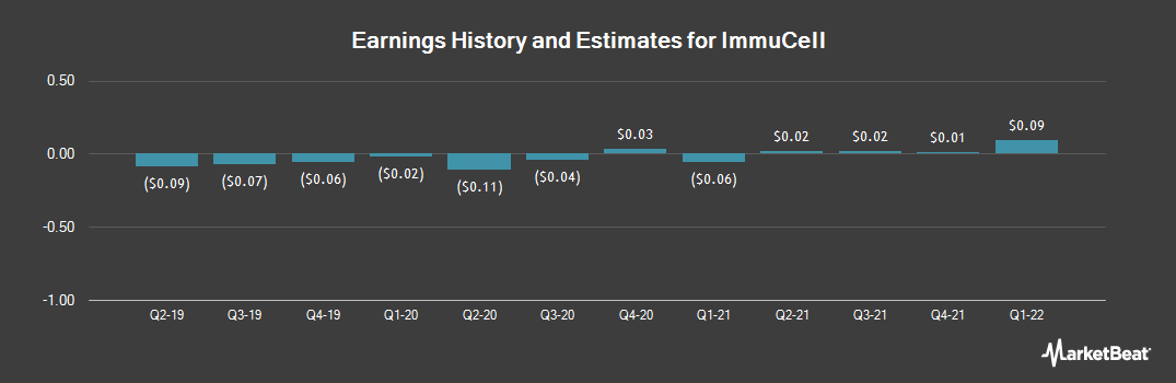 Earnings by Quarter for ImmuCell (NASDAQ:ICCC)