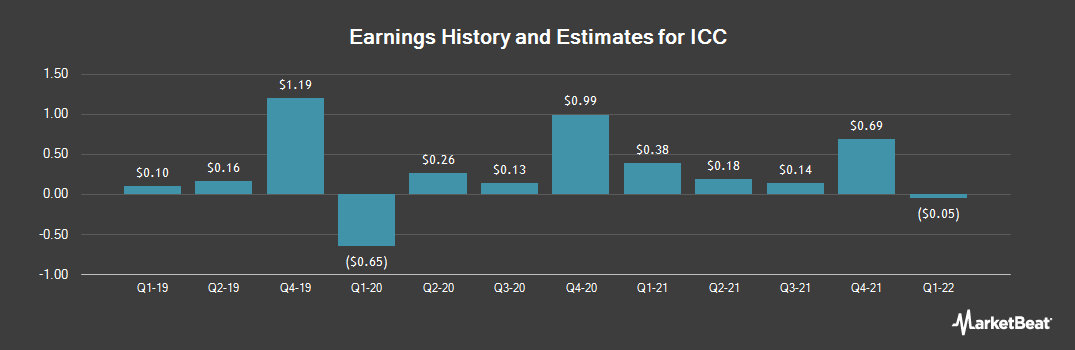 Earnings by Quarter for ICC (NASDAQ:ICCH)