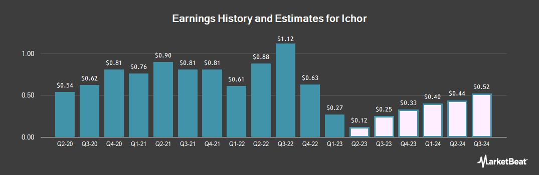 Earnings by Quarter for Ichor (NASDAQ:ICHR)