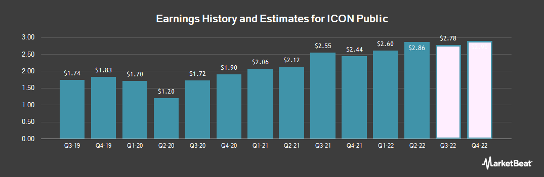 Earnings by Quarter for Icon Plc (NASDAQ:ICLR)