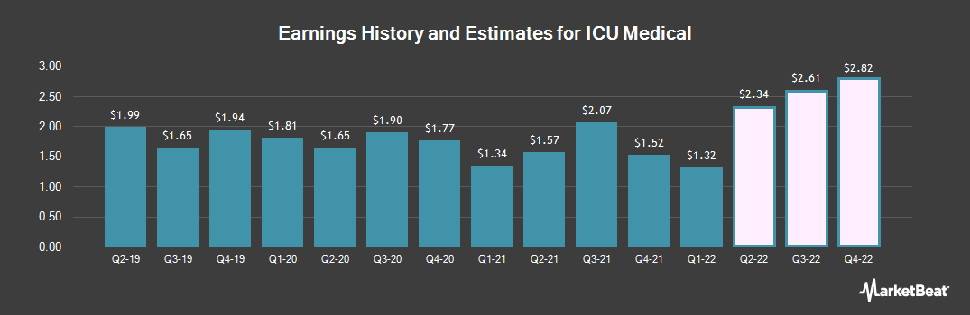 Earnings by Quarter for ICU Medical (NASDAQ:ICUI)