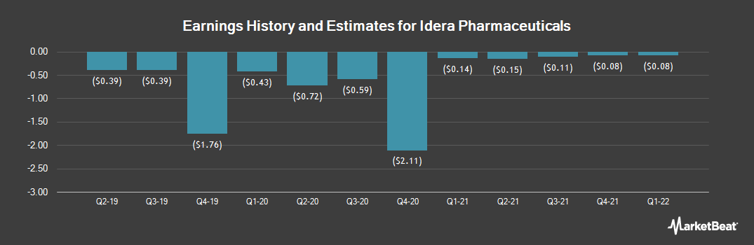 Earnings by Quarter for Idera Pharmaceuticals (NASDAQ:IDRA)