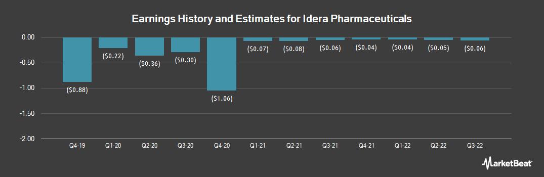 Earnings by Quarter for Idera Pharmaceuticals (NASDAQ:IDRA)