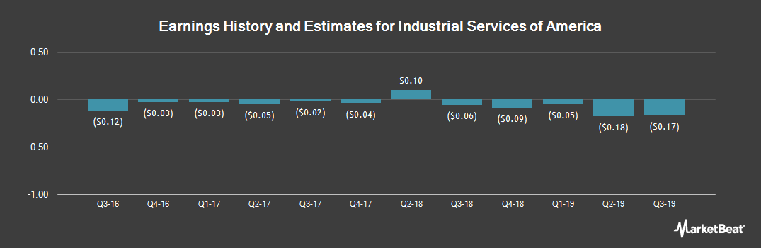 Earnings by Quarter for Industrial Services of America (NASDAQ:IDSA)