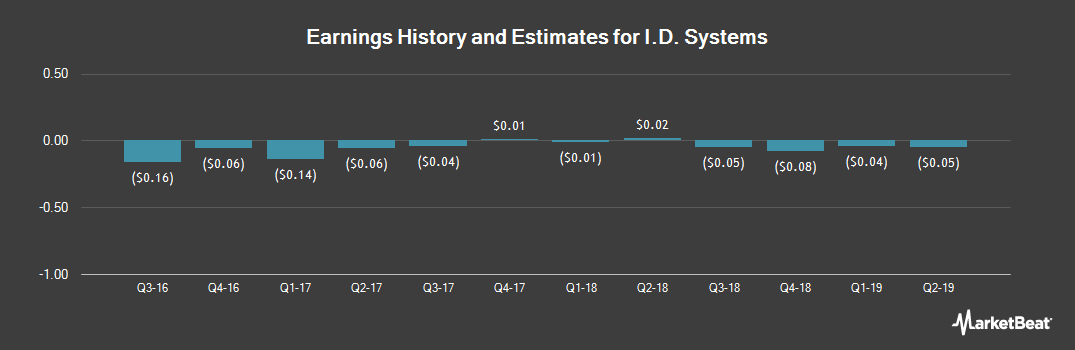 Earnings by Quarter for I.D. Systems (NASDAQ:IDSY)