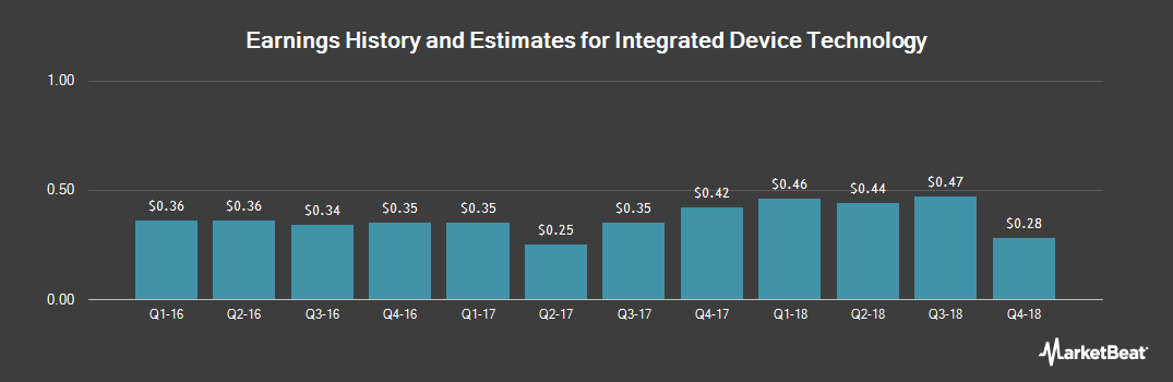 Earnings by Quarter for Integrated Device Technology (NASDAQ:IDTI)