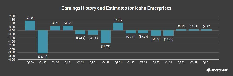 Earnings by Quarter for Icahn Enterprises (NASDAQ:IEP)