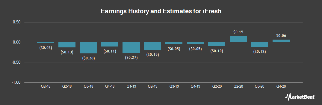 Earnings by Quarter for iFresh (NASDAQ:IFMK)