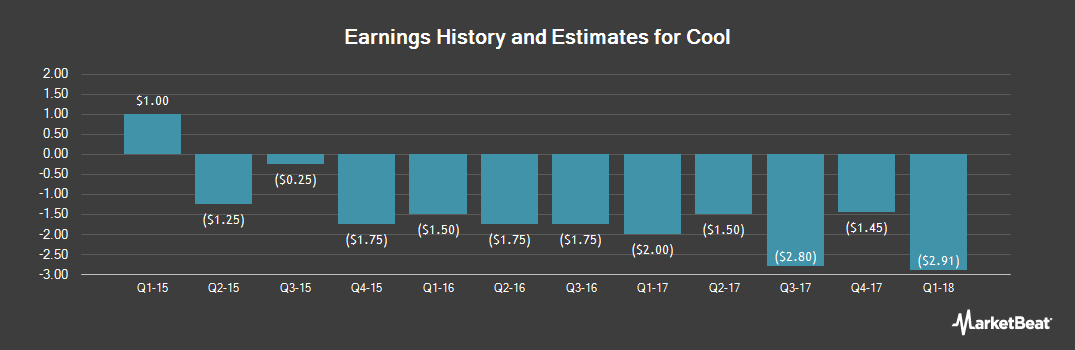 Earnings by Quarter for InfoSonics (NASDAQ:IFON)