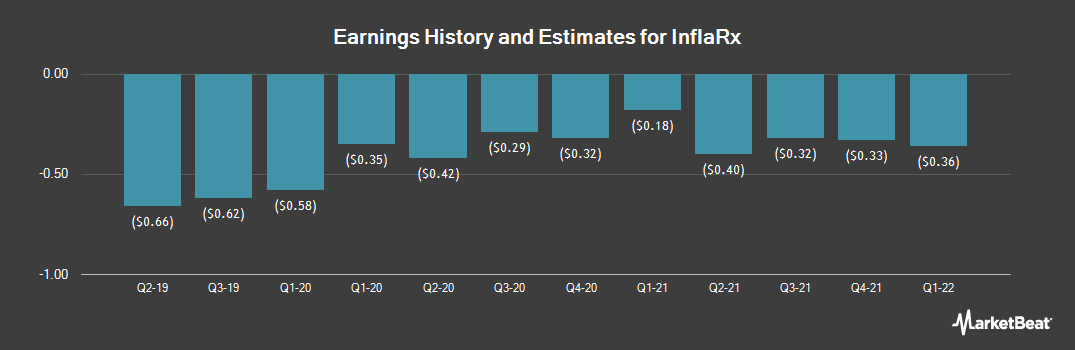Earnings by Quarter for InflaRx (NASDAQ:IFRX)