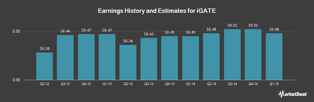 Earnings by Quarter for IGATE (NASDAQ:IGTE)