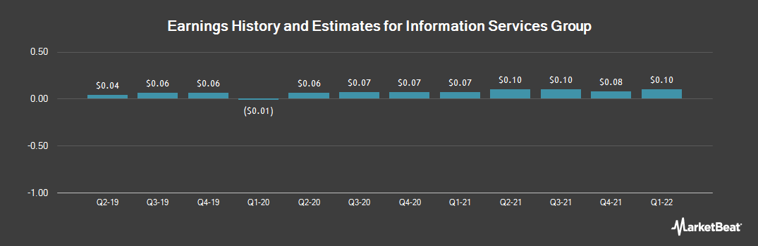 Earnings by Quarter for Information Services Group (NASDAQ:III)