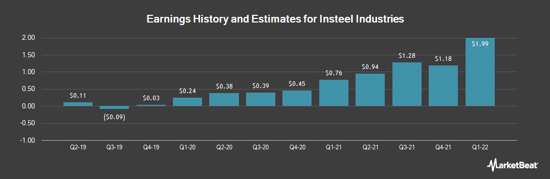 Earnings by Quarter for Insteel Industries (NASDAQ:IIIN)
