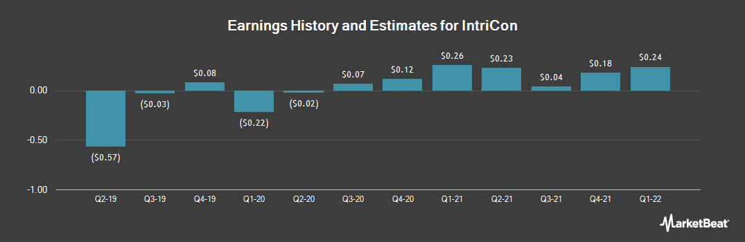 Earnings by Quarter for IntriCon (NASDAQ:IIN)