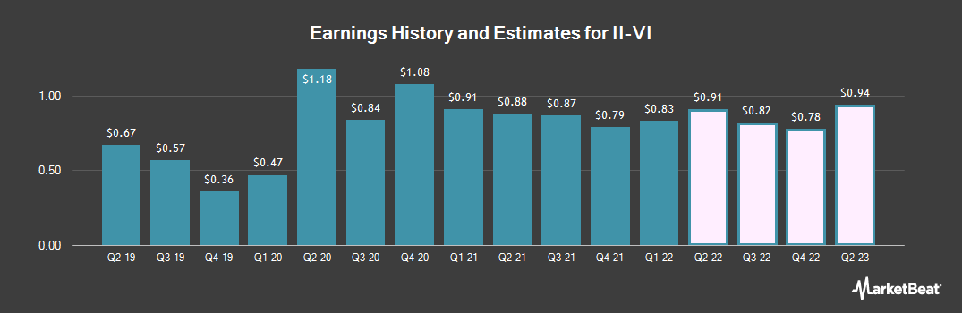 Earnings by Quarter for II-VI Incorporated (NASDAQ:IIVI)
