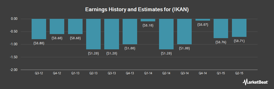 Earnings by Quarter for Ikanos Communications (NASDAQ:IKAN)