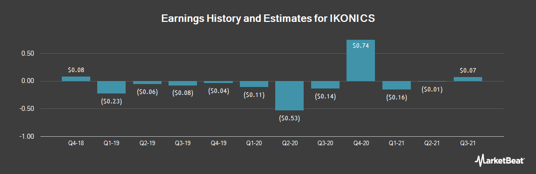 Earnings by Quarter for IKONICS (NASDAQ:IKNX)