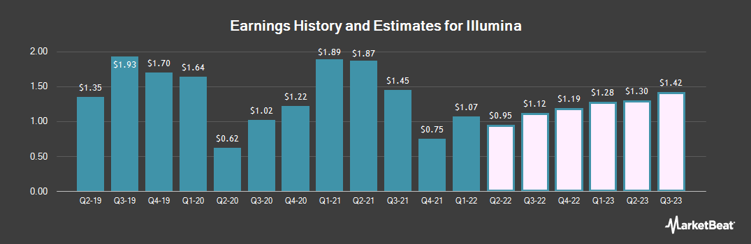 Earnings by Quarter for Illumina (NASDAQ:ILMN)