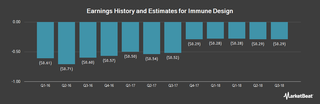Earnings by Quarter for Immune Design (NASDAQ:IMDZ)
