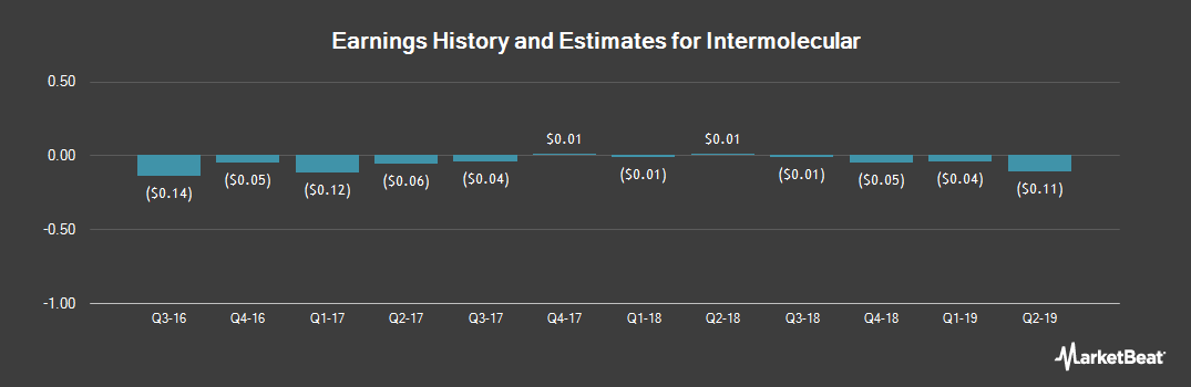 Earnings by Quarter for Intermolecular (NASDAQ:IMI)