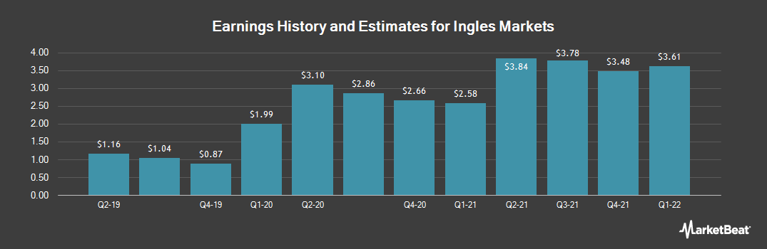 Earnings by Quarter for Ingles Markets, Incorporated (NASDAQ:IMKTA)