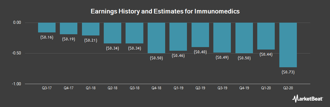 Earnings by Quarter for Immunomedics (NASDAQ:IMMU)