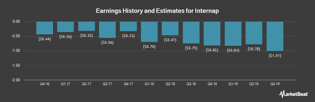 Earnings by Quarter for Internap Corporation (NASDAQ:INAP)