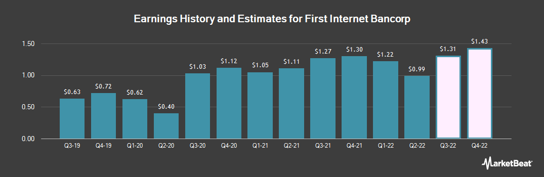 Earnings by Quarter for First Internet Bancorp (NASDAQ:INBK)