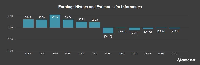 Earnings by Quarter for Informatica LLC (NASDAQ:INFA)