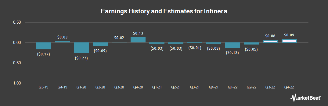 Earnings by Quarter for Infinera Corporation (NASDAQ:INFN)