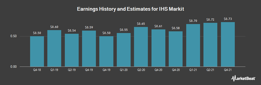 Earnings by Quarter for IHS Markit (NASDAQ:INFO)