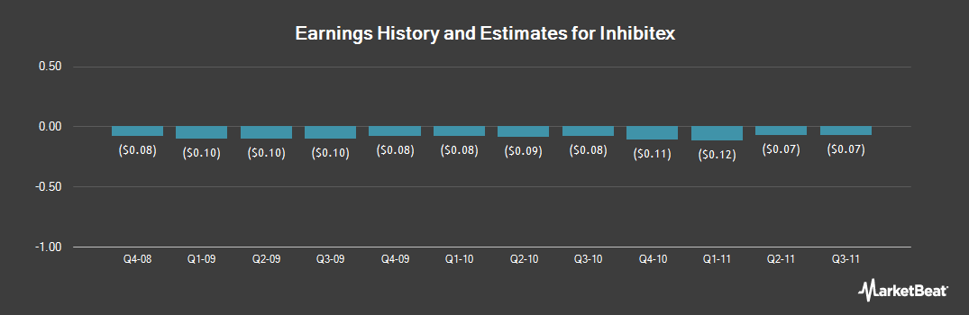 Earnings by Quarter for Inhibitex (NASDAQ:INHX)