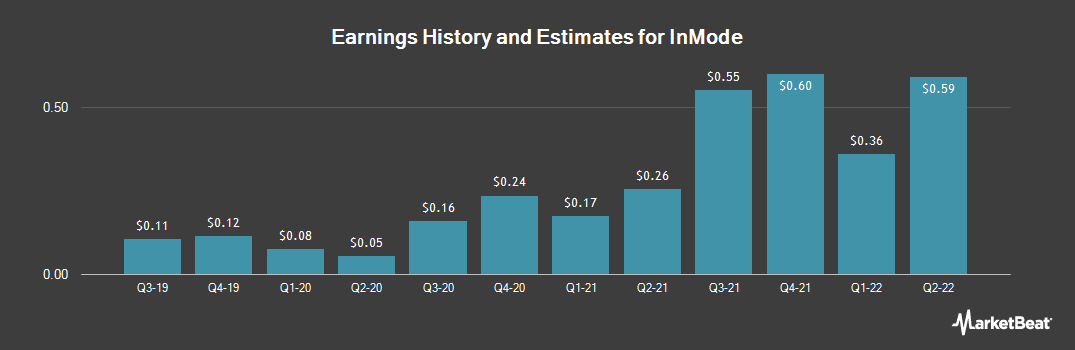 Earnings by Quarter for IntegraMed America, Incorporation. (NASDAQ:INMD)