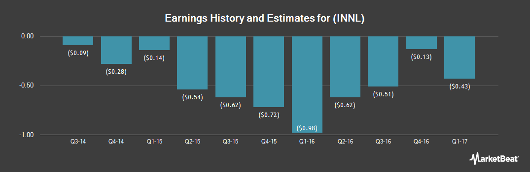 Earnings by Quarter for Innocoll Holdings PLC (NASDAQ:INNL)